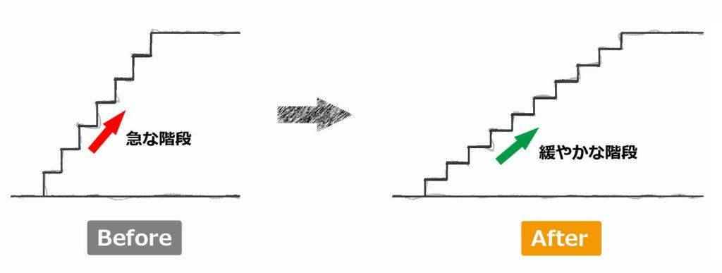 大規模リフォーム階段